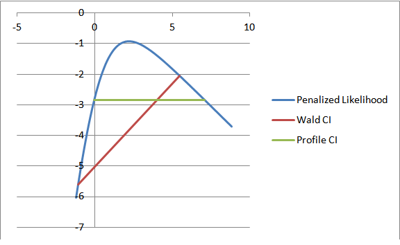 Graph with Confidence Interval and Profile Likelihood