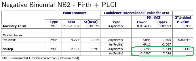 Table with Confidence Interval and Profile Likelihood