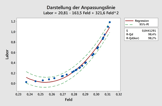 Regression und ANOVA in Minitab