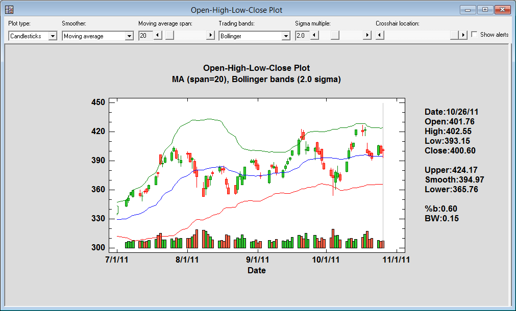 Open-High-Low-Close Candlestick Plots helfen beim Analysieren von Wertpapieren.