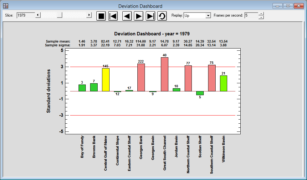 The Deviation Dashboard indicates the status of multiple variables by displaying how much they deviate from their respective means.