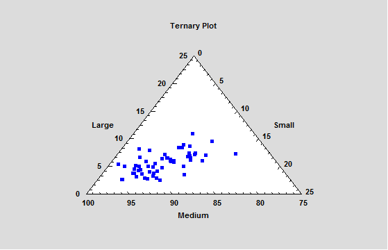 Ternary Plots are used to create a scatterplot of 3 variables which always sum to a constant value