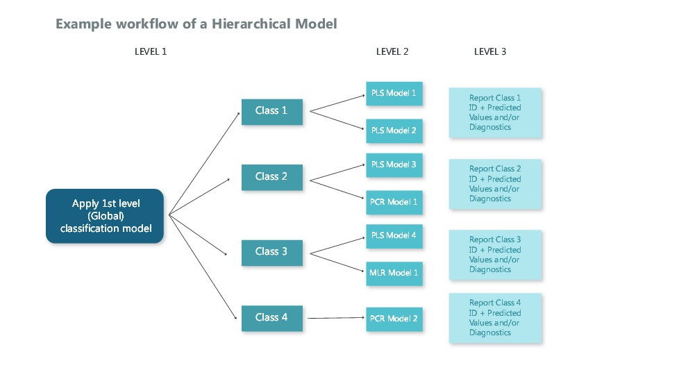 Example of a workflow in The Unscrambler - Hierarchical Development Module