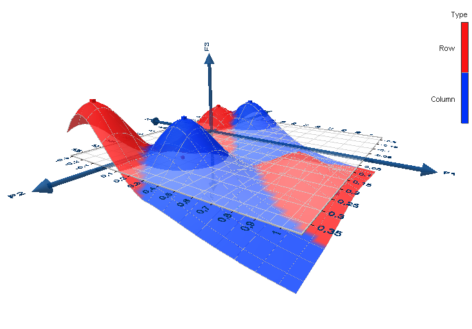 3-Dimensionaler Surface-Plot in XLSTAT - 3DPlot
