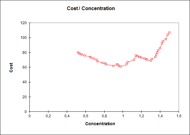 ROC Curves cost vs. concentration