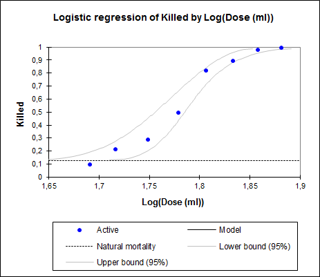 dose-effect analysis