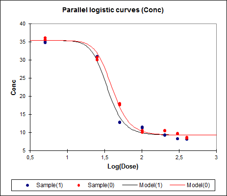 Logistische Regression in XLSTAT