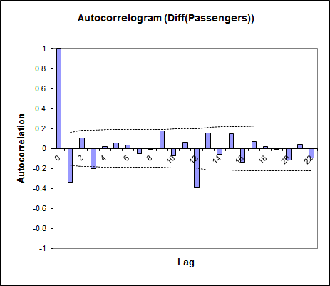 Autokorrelations-Analyse in XLSTAT