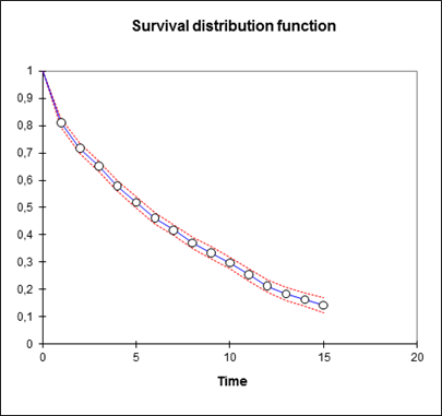Die Survival distribution function in XLSTAT