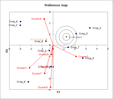 Preference map