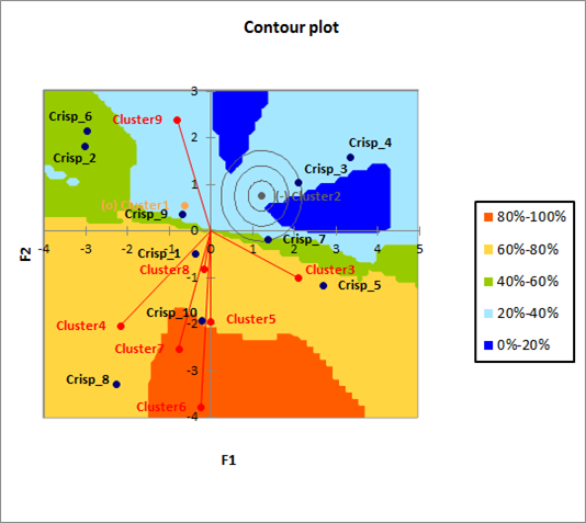 Preference mapping: contour plot and preference map